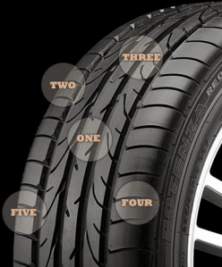 Why Worry about tread wear?